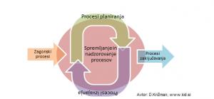 PMI metodologija